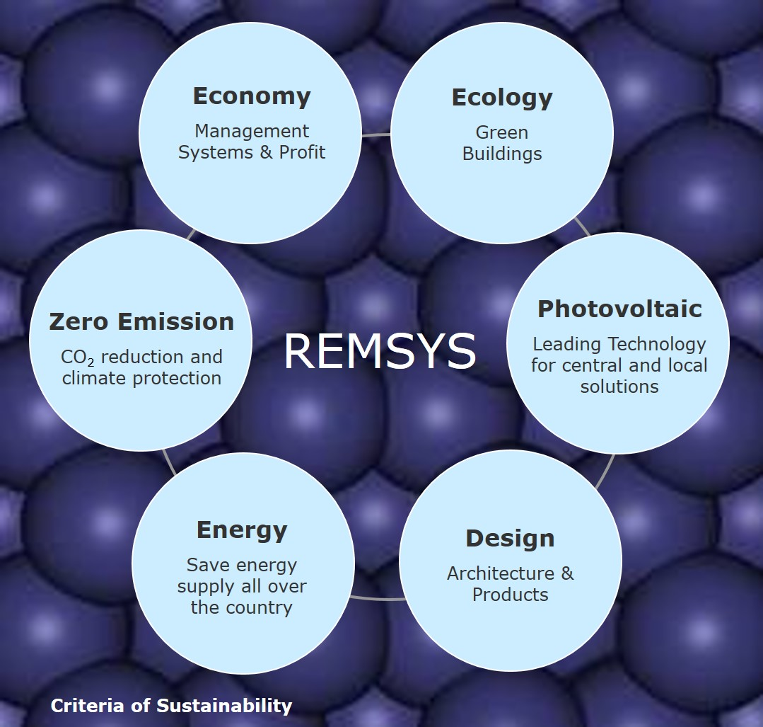 REMSYS - RENWABLE ENERGY